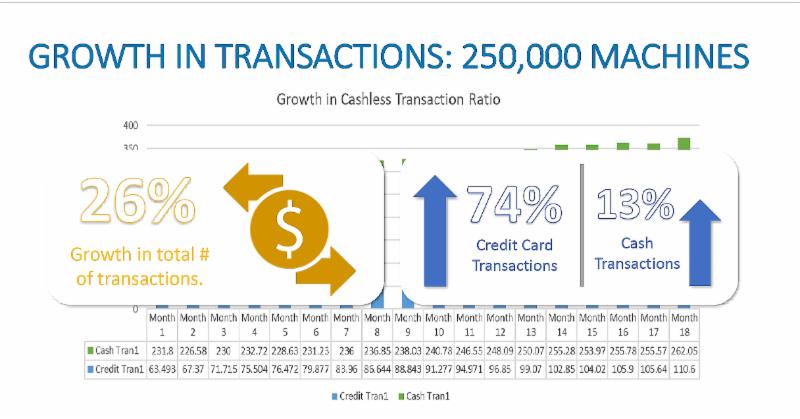 Cashless presentation
