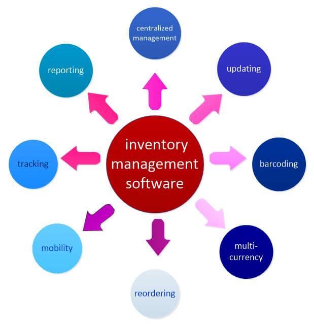 PrismVS Inventory Management